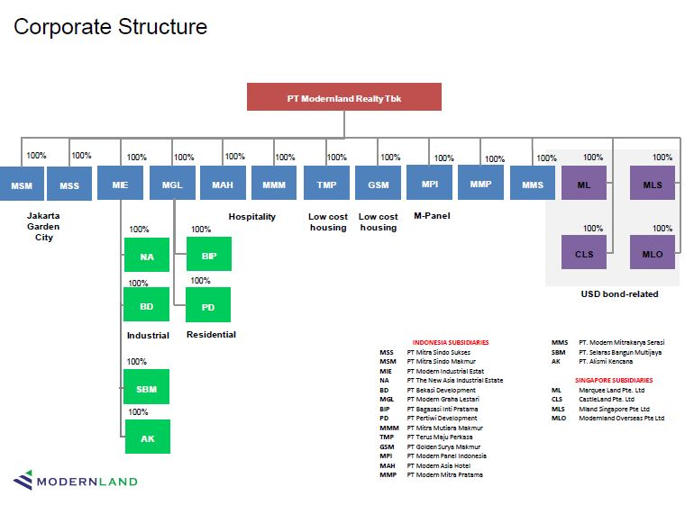 Structure Organisasi Modernland