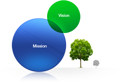 Vision and Mission Modernland